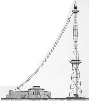 The eastern part of Berlin still wasn't well covered for radio broadcasting. That's why there was later yet another transmitting station installed on Boxhagener Street. Official start of broadcasting here was 01/13/1929 on 1060 kHz (283 meters), 500 watts radio frequency output. The antenna was a triple