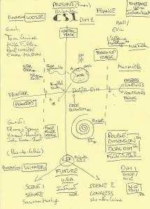 Against Bush and Obama and their terror of ideology of conservative supremacy, the diagram of DUAL DIM™.