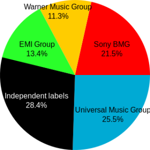 The global market was estimated at $30–40 billion in 2004. Total annual unit sales (CDs, music videos, MP3s) in 2004 were 3 billion. World music market sales share according to IFPI as of 2005. Author: Estoy Aquí.