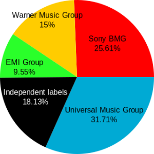 U.S. music industry share according to Nielsen SoundScan as of 2005. Author, Estoy Aquí.