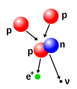 Illustration of a nuclear fusion process that forms a deuterium nucleus, consisting of a proton and a neutron, from two protons. A positron (e+)—an antimatter electron—is emitted along with an electron neutrino (Wikiepdia, the Free Encyclopedia).