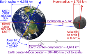 Details of the Earth-Moon system. Besides the radius of each object, the radius to the Earth-Moon barycenter is shown. Photos from NASA. Data from NASA. The Moon's axis is located by Cassini's third law. Thank you Wikipedia and NASA.