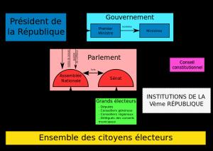 Organigramme des institutions de la Ve République. Il doit y avoir une répartition des pouvoirs plus visible et moins compliquée.