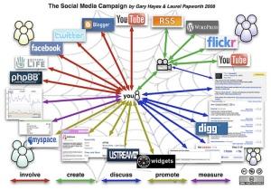 Conçu par Gary Hayes et Laurel Papworth, ce schéma sur le SMM organise les médias sociaux en 5 catégories.
