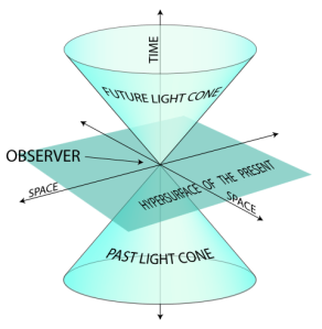 A visualisation of the future light cone (at top), the present, and the past light cone in 2D space. In classical physics the future is just a half of the timeline. In special relativity the future is considered as absolute future or the future light cone. 4Wikipedia, the Free Encyclopedia).